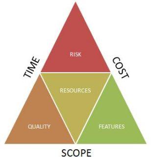 triple constraint of project management The triple constraints of projects  understanding the project management triangle (or triple constraint)  project management.
